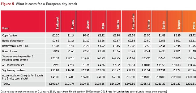 Bargain breaks: Budapest came out as the cheapest place for  European city break, according to the Post Office Travel Money study