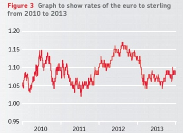 The sterling is down overall against the euro since this time last year, but it has started to make small gains (Source: Post Office Travel Money)