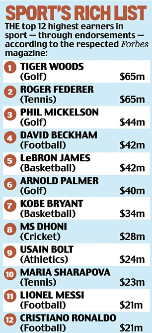 Sport's rich list: The top 12 highest earners in sport according to the respected Forbes magazine
