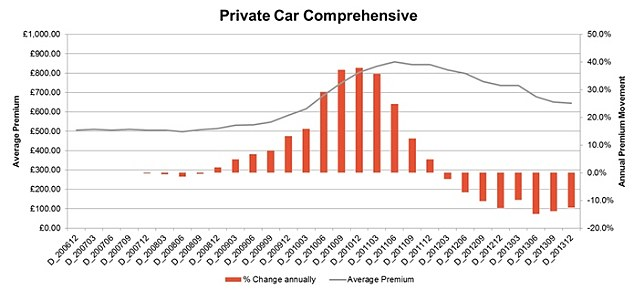 Price fall: The orange lines on the graph show that annually, car premiums have been falling since the start of 2012