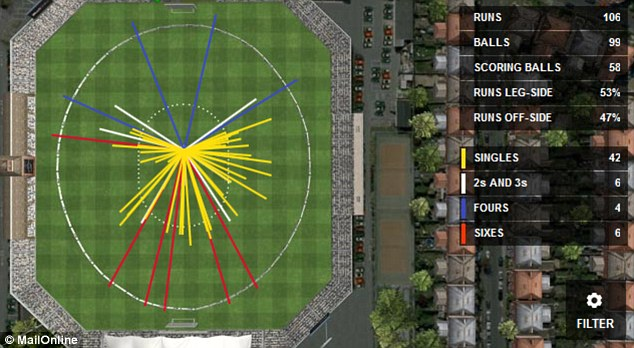Stayed hit: Morgan struck five of his sixes straight past the bowler's head as shown on our Hawk-Eye