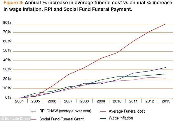 Strain: The cost of the average funeral has risen significantly faster than wage inflation