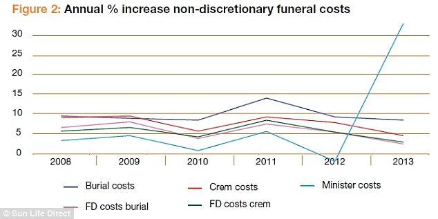 Increases: Average costs have risen every year since 2008 - and 2012 saw a considerable rise in ministers' fees