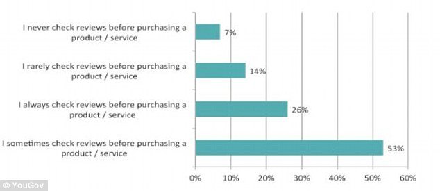 The findings come from a YouGov Omnibus study of 1,193 American online shoppers. Researchers discovered that a quarter of online shoppers 'always' check reviews, pictured, before making a buying decision, while more than half said they 'sometimes' check
