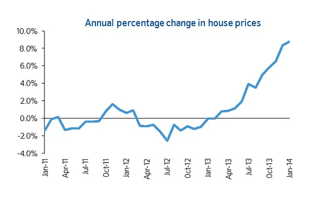 Soaring: House prices have leapt nearly 9 per cent in the last 13 months figures released by Nationwide showed