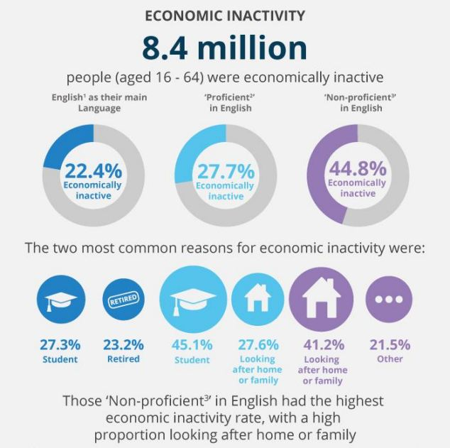 Only half of people non-proficient in English were in work, the ONS said
