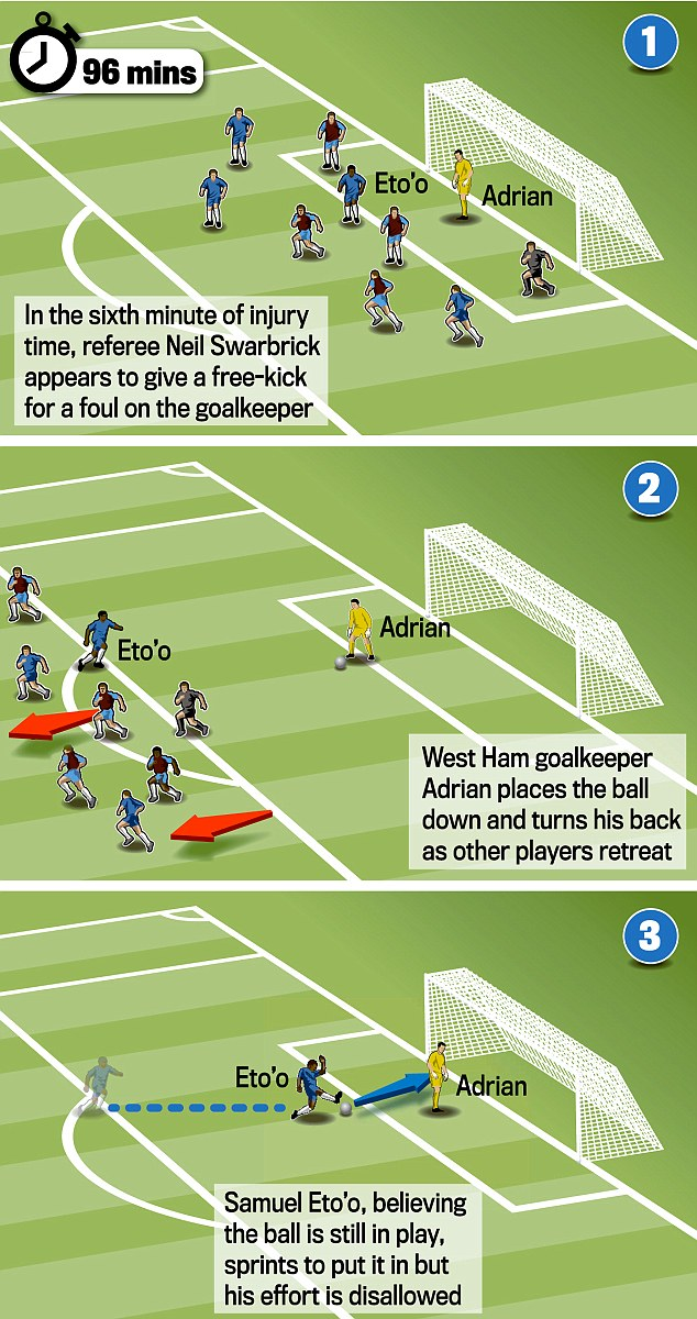 Why was this disallowed? Eto'o scores but the goal did not count