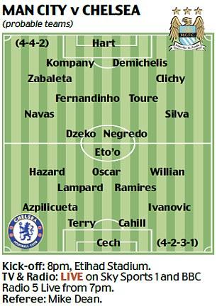 Fact box: Manchester City v Chelsea on Monday night