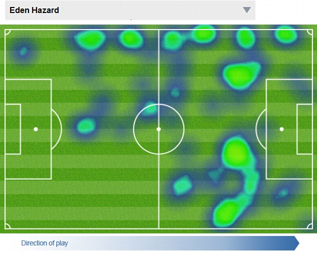 Having a look: From wide Hazard was able to bring his full-backs into play and stretch the game