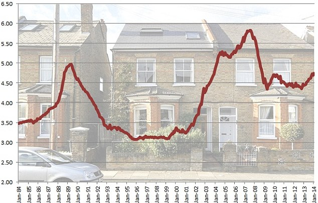 Back on the rise: House prices are as high compared to wages as they were during the peak of the late 1980s and 2000s booms.