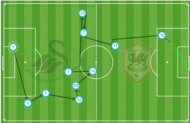 From our Match Zone: Wayne Routledge puts the finishing touch to a good Swansea team move and beautiful through-ball from Pablo Hernandez