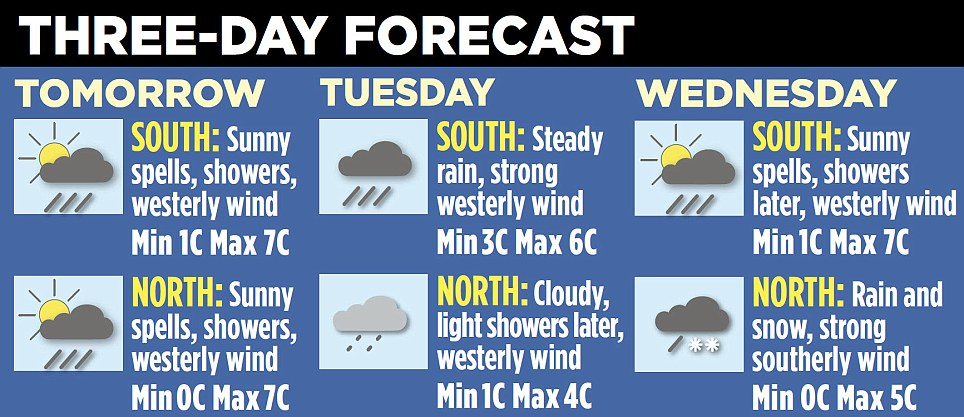 The showers are set to continue into next week