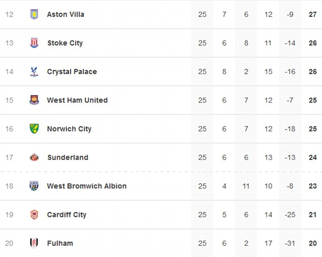 So close: The bottom eight in the Barclays Premier League entering the midweek schedule