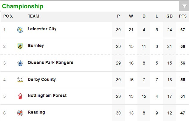 The race is on: The current top six in the Championship
