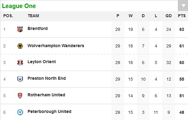 Three-horse race: Brentford, Wolves and Leyton Orient are well-placed to make a bid for promotion