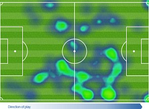 Willian heat map