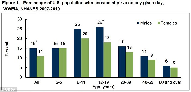 Pizza's for kids: You can add pizza to the list of things old people just aren't that into