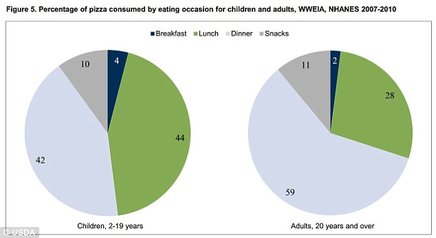 Breakfast, lunch and dinner: Kids were just as likely to have pizza for lunch as they were for dinner, with pizza being a mostly-dinner food group for adults