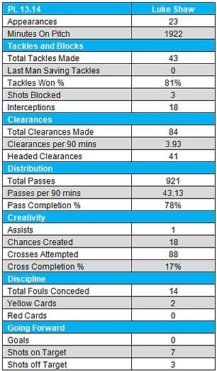 Vital statistics: Shaw has been consistently good this season