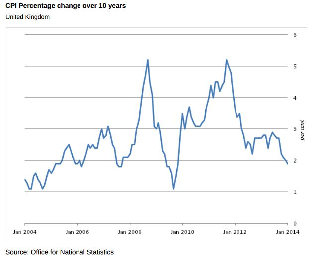 Inflation tamed: CPI has fallen sharply over the past year back to levels not seen since November 2009.