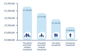 Cost: The study from Aqua showed how much more families with poor ratings can pay on household essentials.