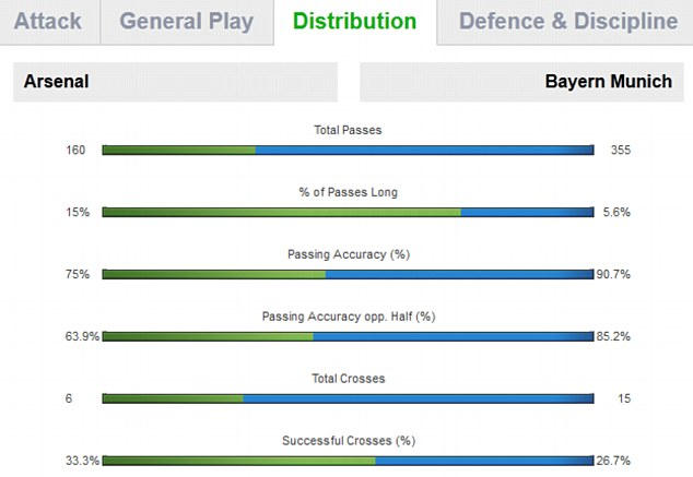 Distribution stats for Arsenal vs Bayern Munich first half