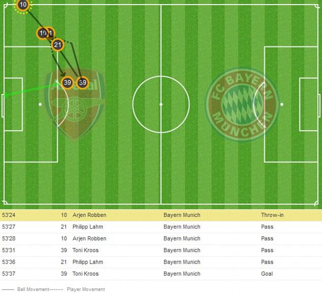 Toni Kroos goal vs Arsenal