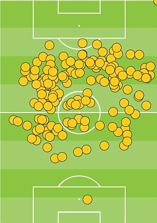 Toni Kroos touch map vs Arsenal