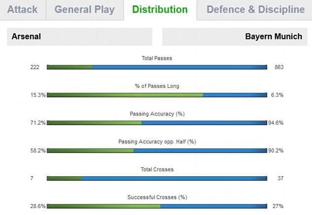 Arsenal vs Bayern Munich distribution statistics