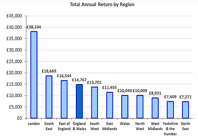 Capital boost: London is seeing more than double the average returns than across the rest of the country