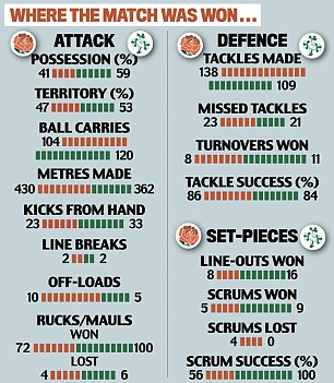 Stats: Where the 6 Nations Test was won