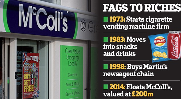 Value: McColl's is second only to Tesco in the convenience store market, with 1,276 shops