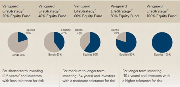 Risk on, risk off: How the Vanguard LifeStrategy funds stack up/