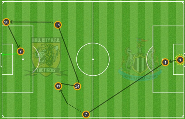 The build-up to Moussa Sissoko's first goal against Hull