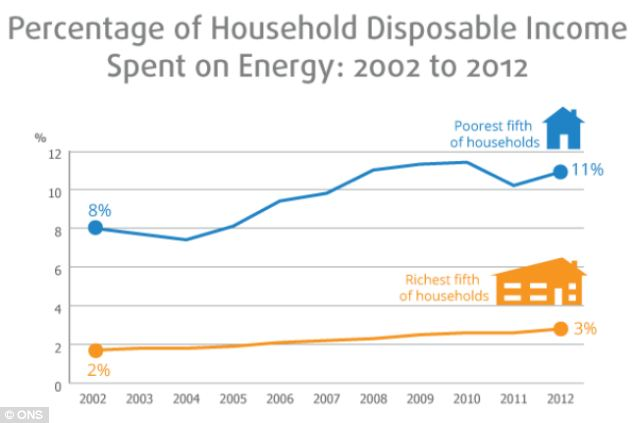 Percentage of household disposable income spent on energy
