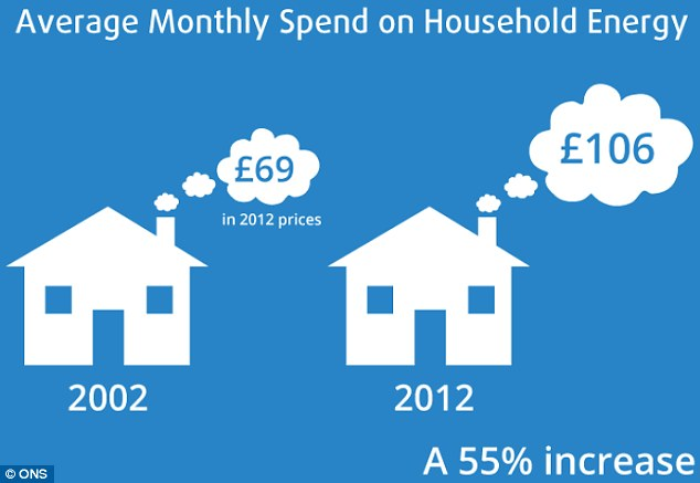 Households saw a 55 per cent rise in energy bills between 2002 and 2012
