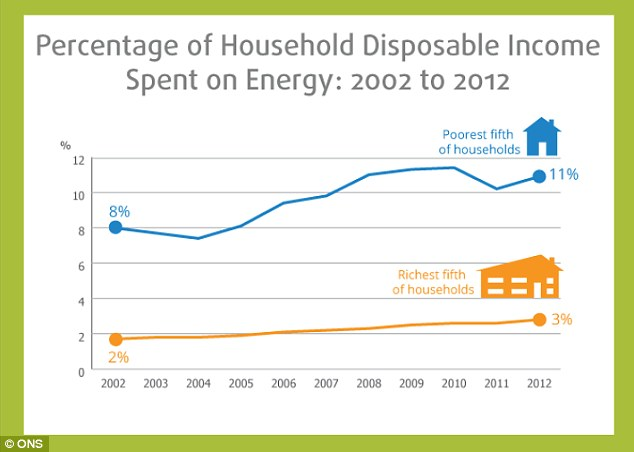The poorest households have seen the amount of their disposable income disappearing on energy rise from eight to 11 per cent between 2002 and 2012