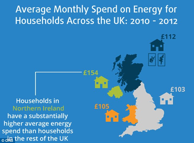 Households in Northern Ireland spent considerably more on energy than those in the rest of the UK