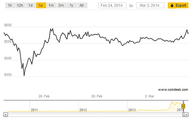 The bitcoin has fallen considerably since trading above $1,000 just three months ago. (Source: Coindesk price index)