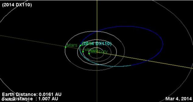 The orbit of 2014 DX110. The planets are white lines, and the asteroid/comet is a blue line. The light blue indicates the portion above the solar system's plane, known as the ecliptic. The dark blue the portion below the ecliptic plane