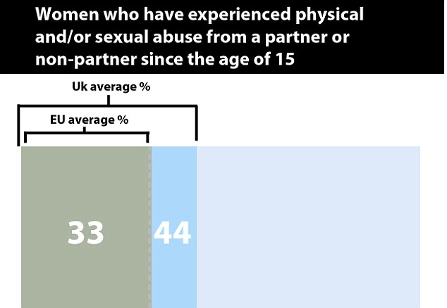 The UK figure of 44 per cent of women reporting violence against them is far higher than the EU average of 33 per cent