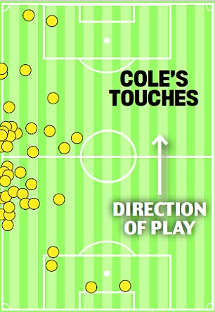 Disciplined: Cole's touch map during the match