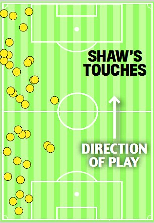Moving up: Shaw covered a greater area
