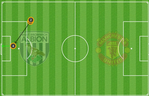 Bullet header: Jones scored United's first against West Brom