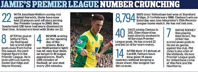 Jamie's Premier League number crunching