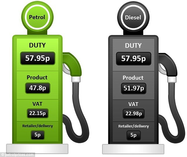 Fuel taxes: Duty and VAT make up a large proportion of diesel and unleaded costs according to data from petrolprices.com