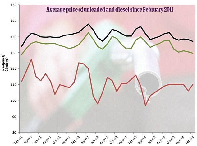 Small cheer: Petrol and unleaded prices dropped to a three year low in 2011
