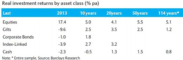 Long term returns: The Barclays Equity Gilt Study shows how the returns above inflation from different assets compare over time.
