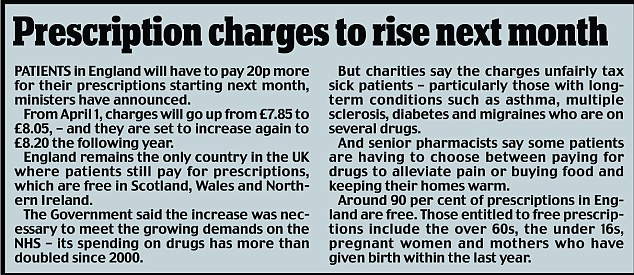 Inflation: Prescription charges are going up again from £7.85 to £8.05, with another rise to £8.20 next year