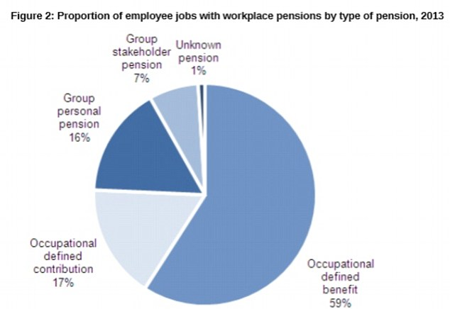 Popular: Final salary pensions still make up the bulk of pension schemes, given they are still widely used in the public, if not the private, sector.